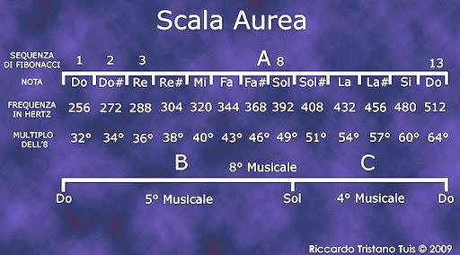 intonazione-432-scale